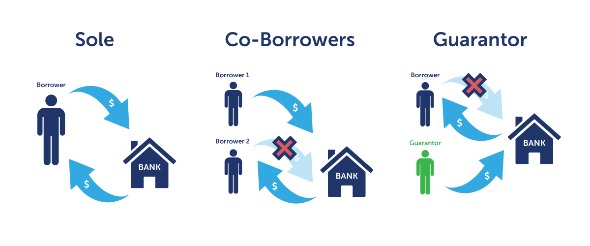 differences between co borrowers and guarantor
