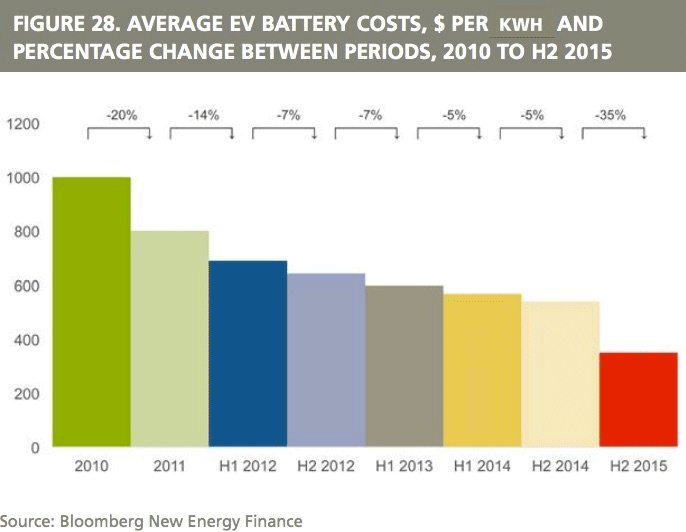 Dramatic drop in battery prices graph