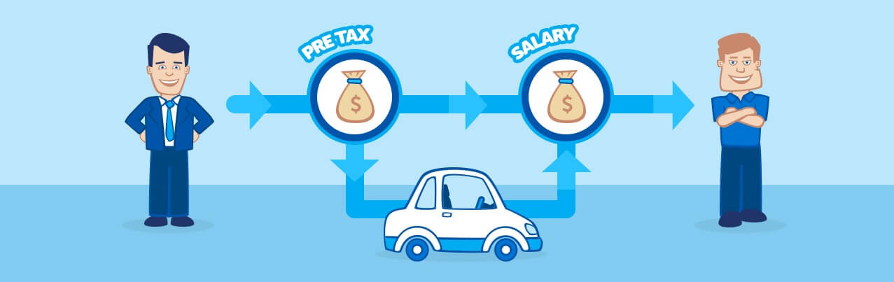 Benefits of a Salary Sacrifice Car Loan