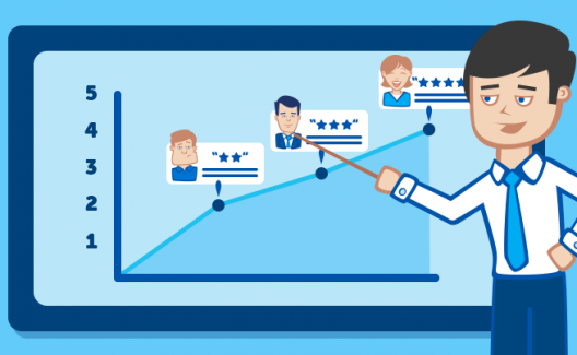 The Impact of Customer Reviews On Your Business